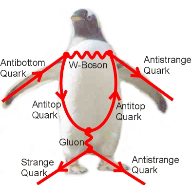 The Feynman diagram resembling a penguin.