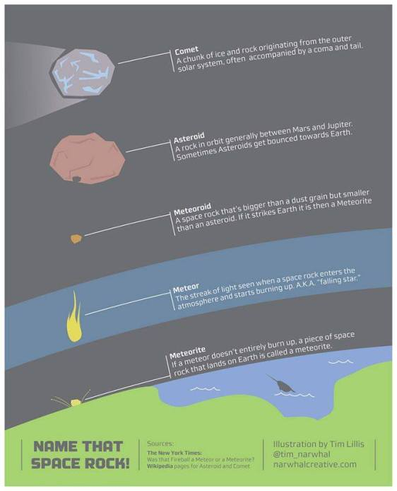 A snapshot of the differences among asteroids, comets, meteors and other rocky objets flying in space.