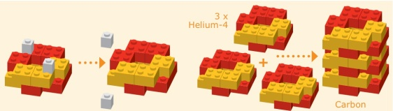 A model for how Nature forges massive atomic nuclei: Three Helium nuclei fuse together to give a Carbon nucleus.