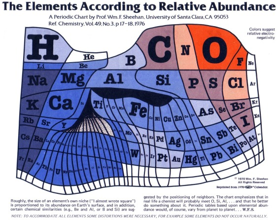 The relative abundance of chemical elements on Earth: Iron's symbol is