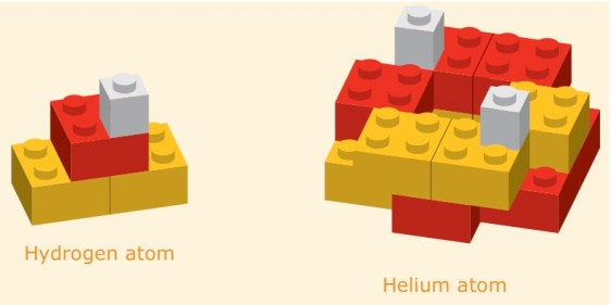 Hydrogen and Helium, the two simplest atoms in terms of the required ingredients.