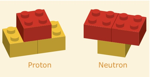 Protons and neutrons described by means of LEGO bricks