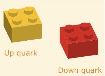 The LEGO bricks representing two of the elementary particles called quarks.